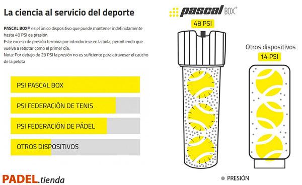 Detalle Pascal Box