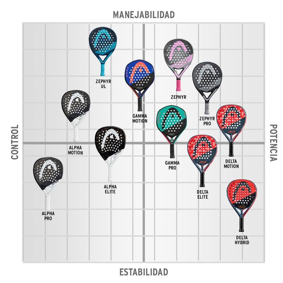 Mapa de palas HEAD 2021